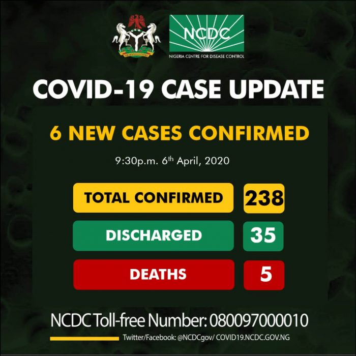 COVID-19 UPDATE: Kwara Gets 1st 2 Cases