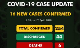 COVID-19 UPDATE: 16 New Cases, Delta and Katsina States Have Joined