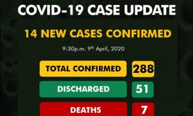 COVID-19 UPDATE:14 New Cases, 1 Death